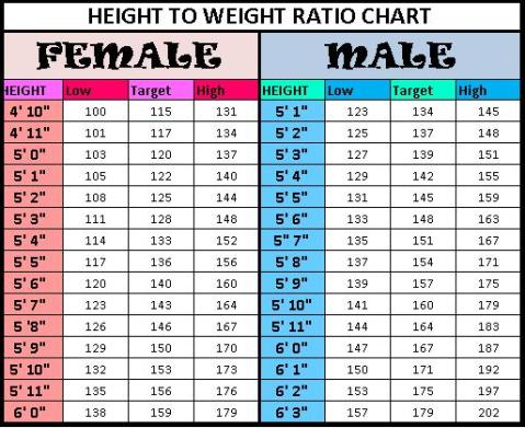 Babies To Teenagers - Ideal Height And Weight Charts